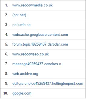 list of hostnames