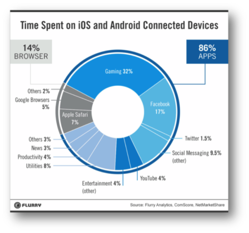 Mobile Browsing Trends