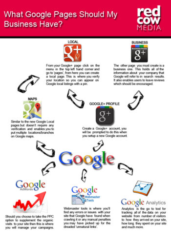 What Google Pages Should My Business Have?